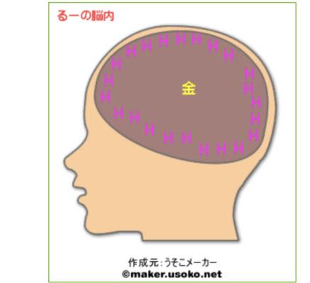 るーの脳内診断
